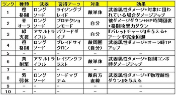 02 ゼノブレイドクロス クラス おすすめ アーツ アサルト.jpg