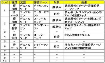 02 ゼノブレイドクロス クラス おすすめ アーツ コマンド.jpg