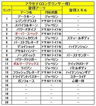 02 ゼノブレイドクロス 仲間 アクセナ 習得 アーツ スキル.JPG