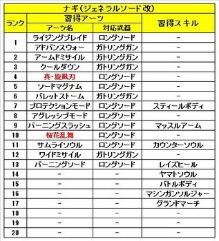 02 ゼノブレイドクロス 仲間 ナギ 習得 アーツ スキル.jpg