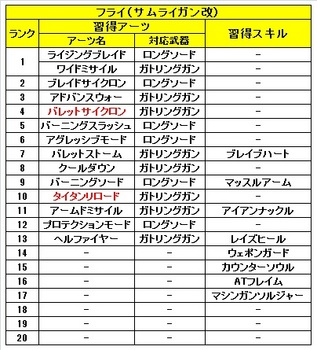 02 ゼノブレイドクロス 仲間 フライ 習得 アーツ スキル.jpg
