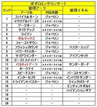 02 ゼノブレイドクロス 仲間 ボゼ 習得 アーツ スキル.jpg