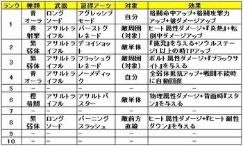 03 ゼノブレイドクロス クラス おすすめ アーツ サムライガン.jpg