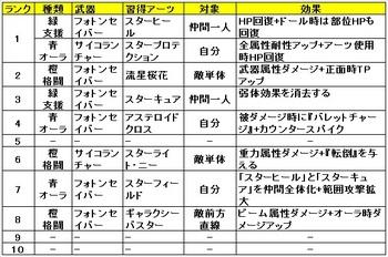 04 ゼノブレイドクロス クラス おすすめ アーツ ギャラクシーナイト.jpg