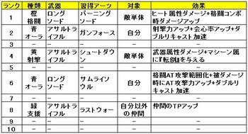 04 ゼノブレイドクロス クラス おすすめ アーツ ジェネラルソード.jpg