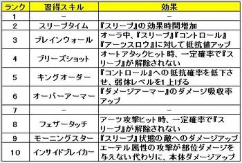 06 ゼノブレイドクロス クラス おすすめ スキル サイシーカー.jpg