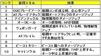 06 ゼノブレイドクロス クラス おすすめ スキル サムライガン.jpg