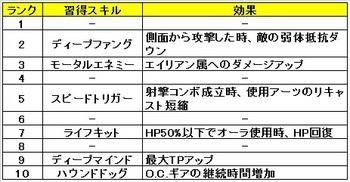 06 ゼノブレイドクロス クラス おすすめ スキル ソードファング.jpg