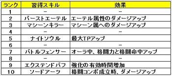 06 ゼノブレイドクロス クラス おすすめ スキル ブラストフェンサー.jpg