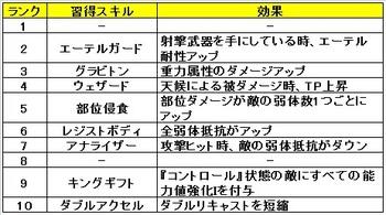 07 ゼノブレイドクロス クラス おすすめ スキル エリートプランナー.jpg