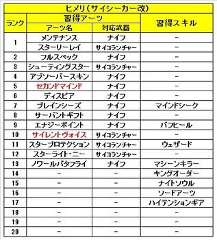 02 ゼノブレイドクロス 仲間 セリカ 習得 アーツ スキル.jpg