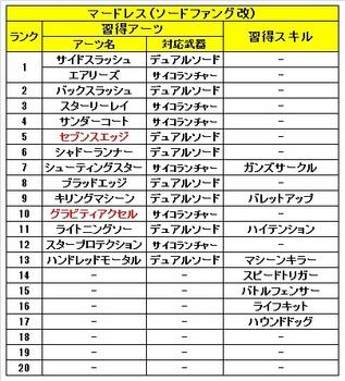 02 ゼノブレイドクロス 仲間 マードレス 習得 アーツ スキル.jpg