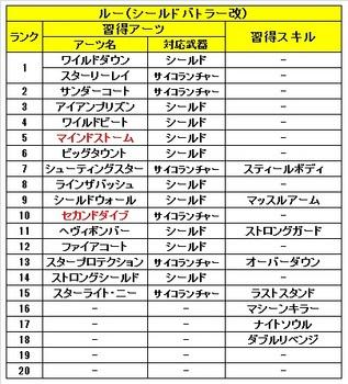 02 ゼノブレイドクロス 仲間 ルー 習得 アーツ スキル.jpg